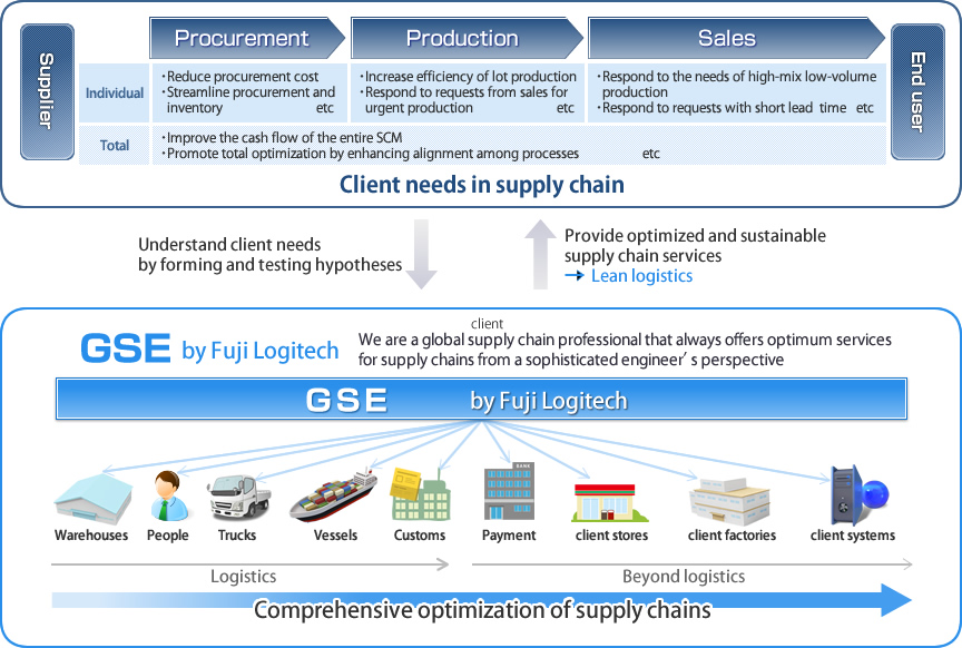 Concept of GSE